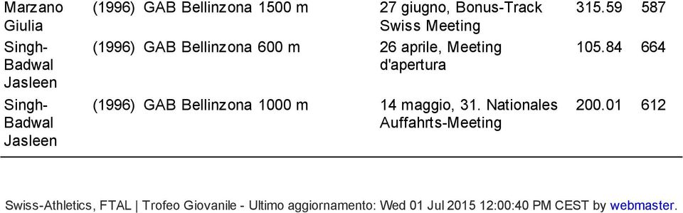 14 maggio, 31. Nationales Auffahrts Meeting 315.59 587 105.84 664 200.