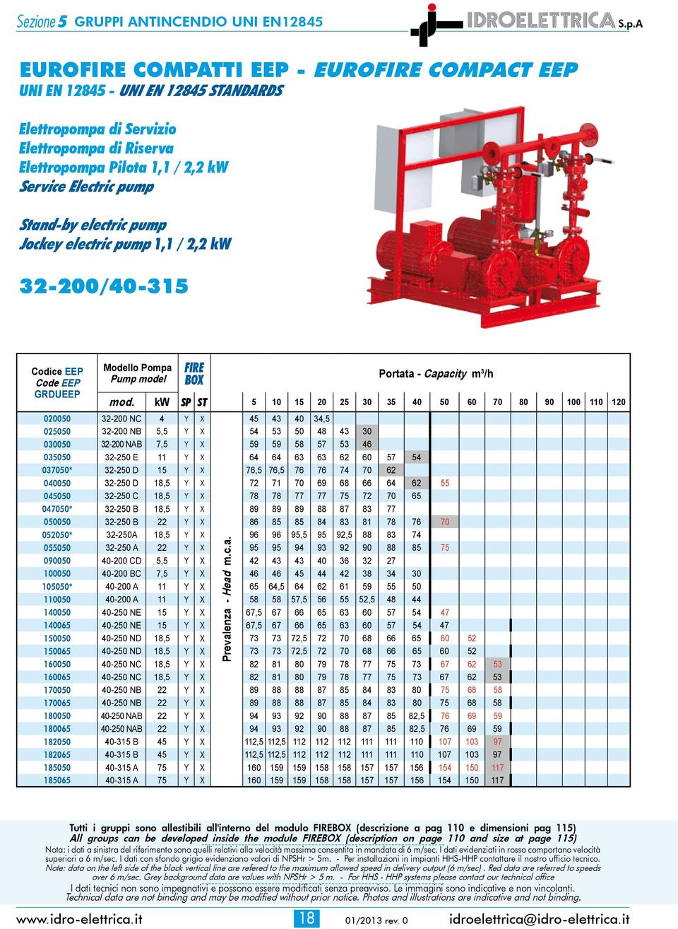 electric pump Jockey electric pump 1,1 / 2,2 kw 32-200/40-315 Codice EEP Code EEP GRDUEEP Modello Pompa Pump model FIRE BOX Prevalenza - Head m.c.a. Portata - Capacity m 3 /h mod.