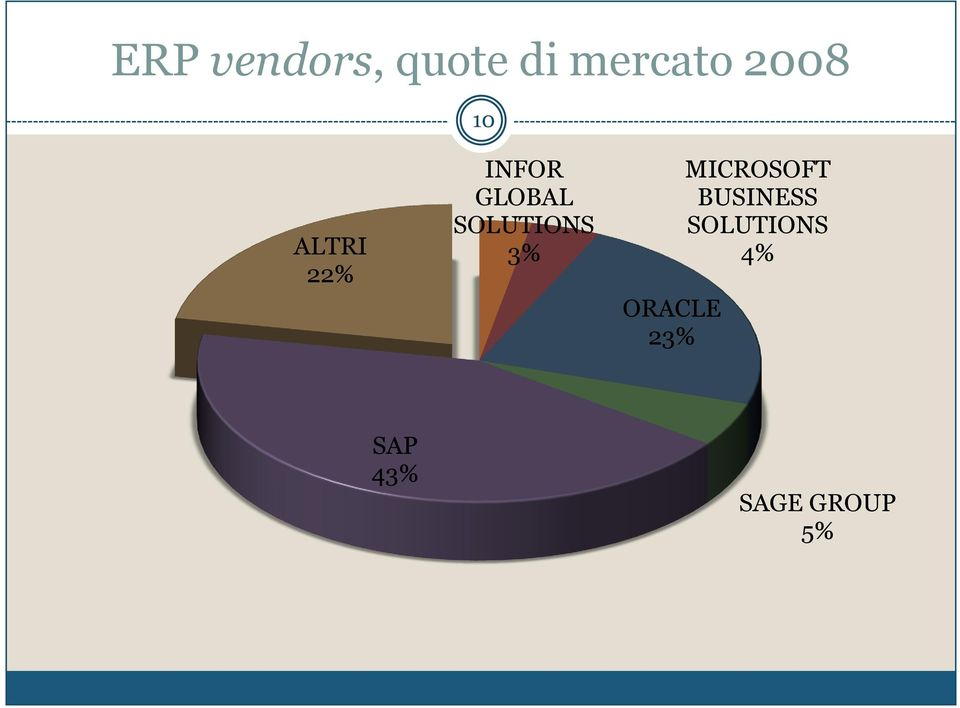 SOLUTIONS 3% ORACLE 23% MICROSOFT
