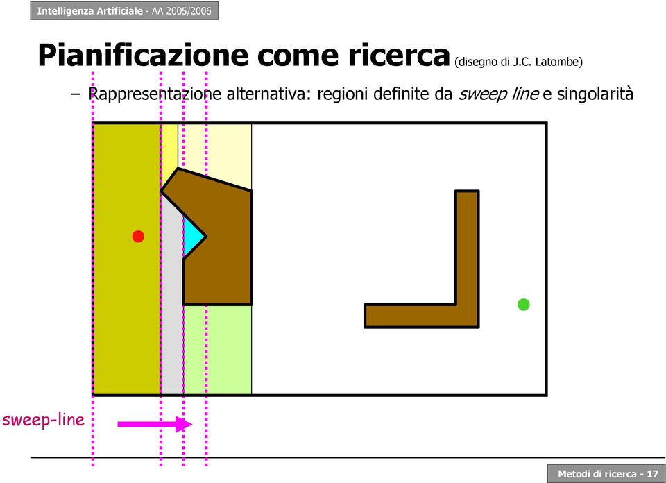 alternativa: regioni definite da sweep