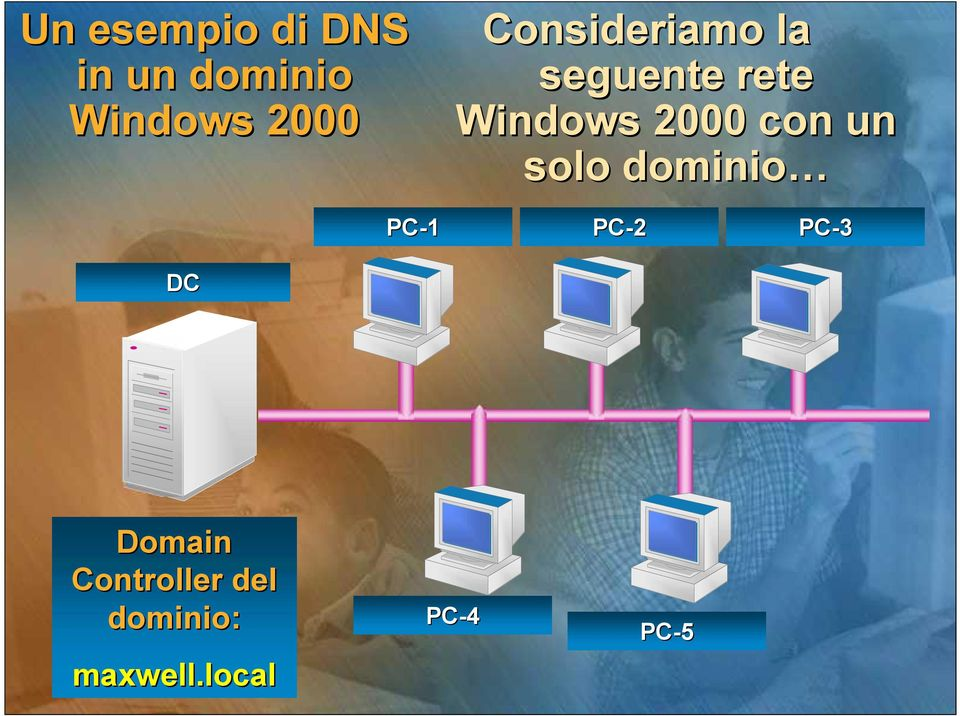 con un solo dominio PC-1 PC-2 DC Domain