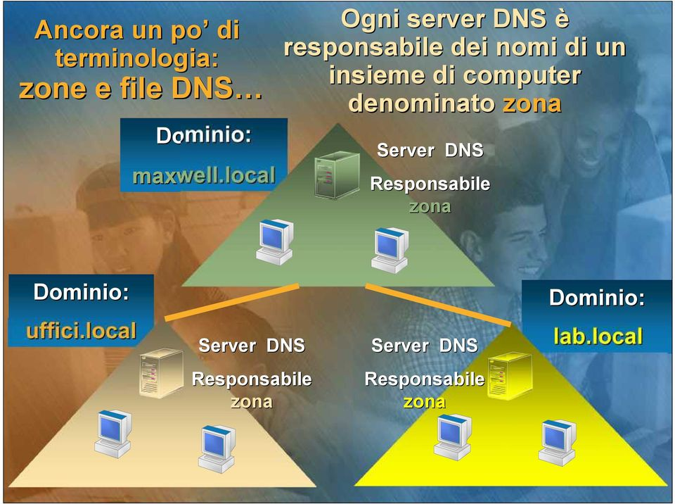 Dominio: maxwell.local Server DNS Responsabile zona Dominio: uffici.