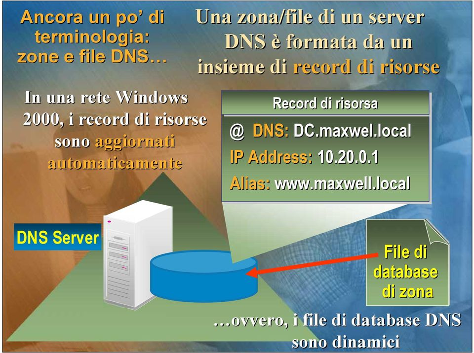 di risorsa risorsa @ maxwel.local @ DNS DNS:: DC. DC.maxwel.local IP IP Address: Address: 10.20.0.1 10.20.0.1 Alias: maxwell.