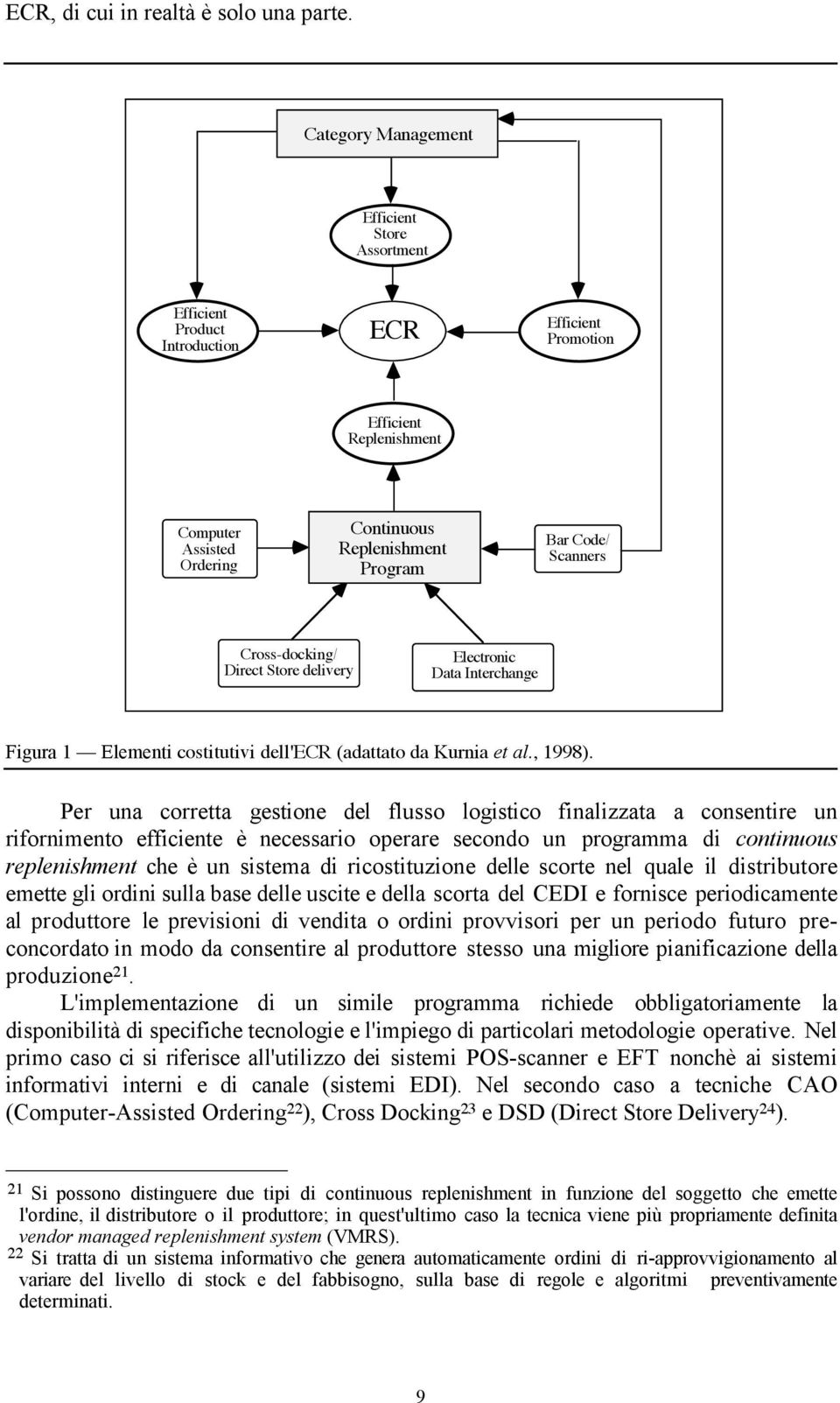 Scanners Cross-docking/ Direct Store delivery Electronic Data Interchange Figura 1 Elementi costitutivi dell'ecr (adattato da Kurnia et al., 1998).