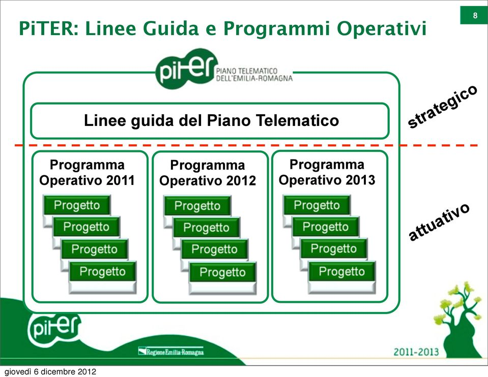 strategico Programma Operativo 2011