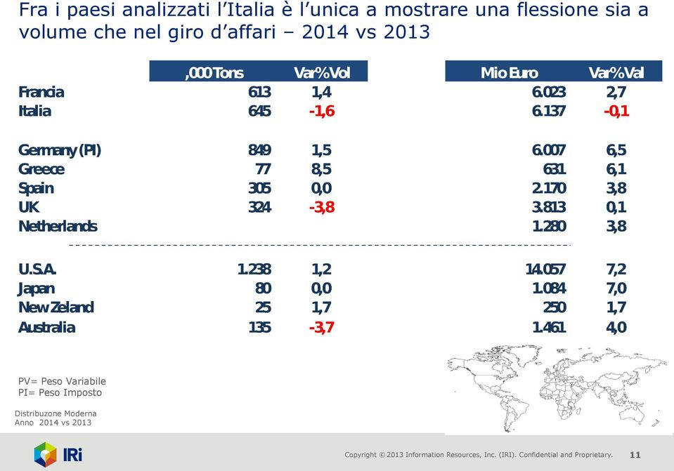 giro d affari 2014 vs 2013 PV= Peso Variabile