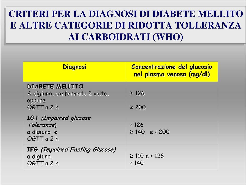 (Impaired glucose Tolerance) a digiuno e OGTT a 2 h IFG (Impaired Fasting Glucose) a digiuno,