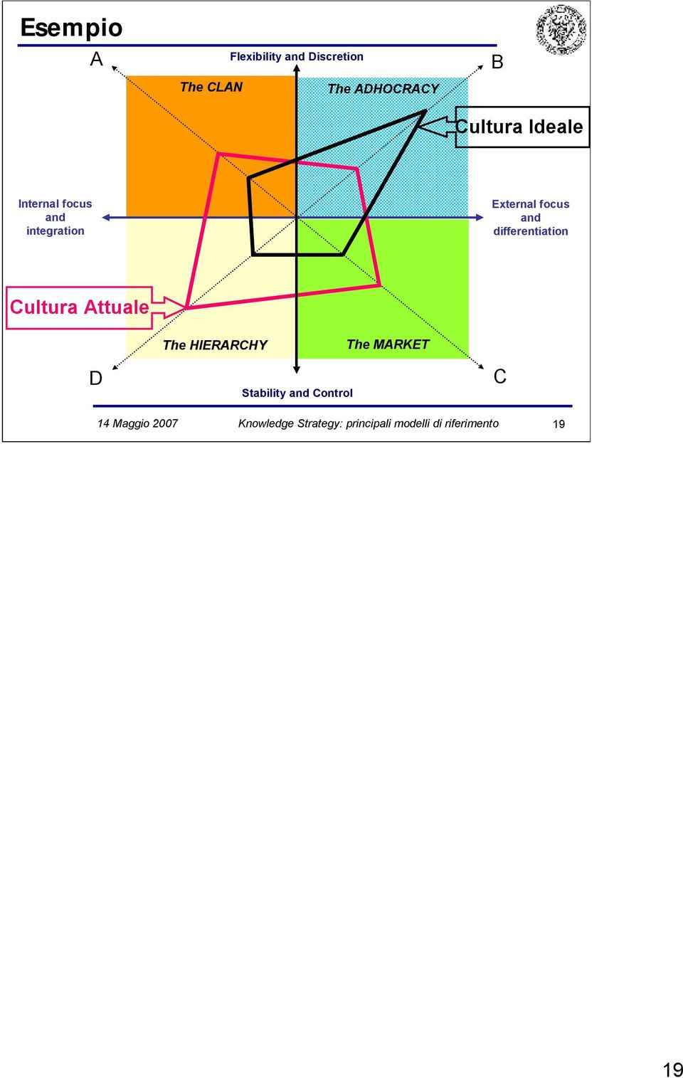differentiation Cultura Attuale The HIERARCHY The MARKET D Stability
