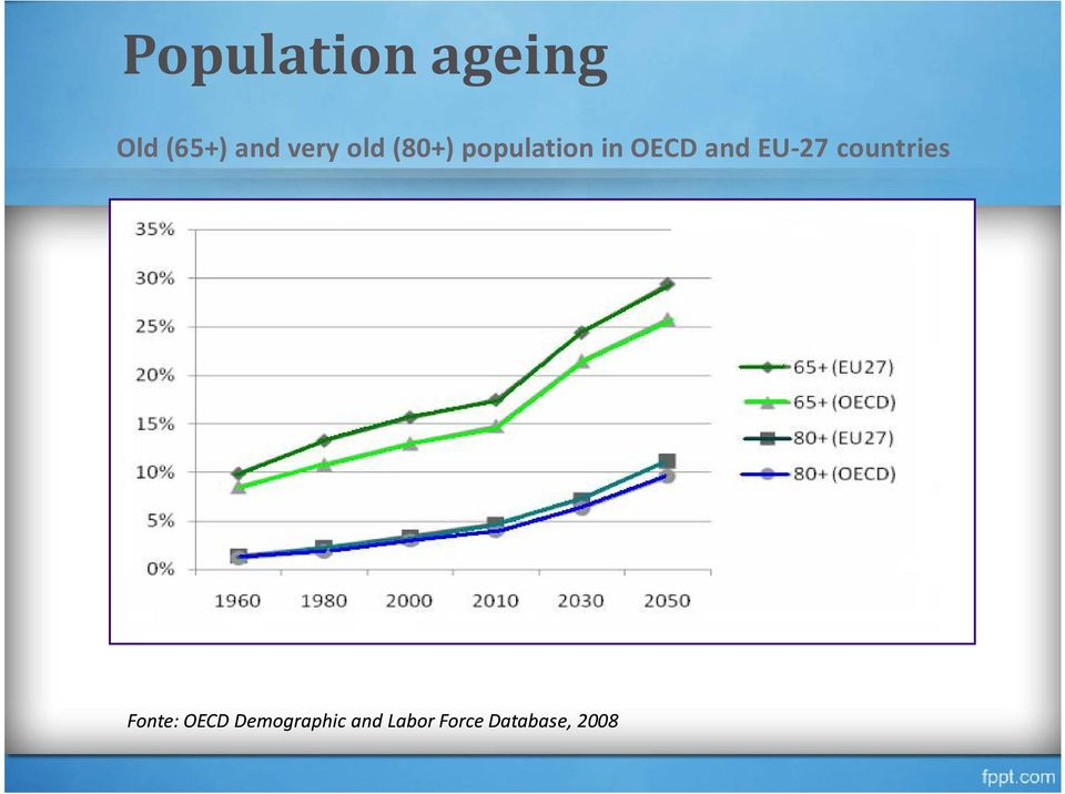 and EU-27 countries Fonte: OECD