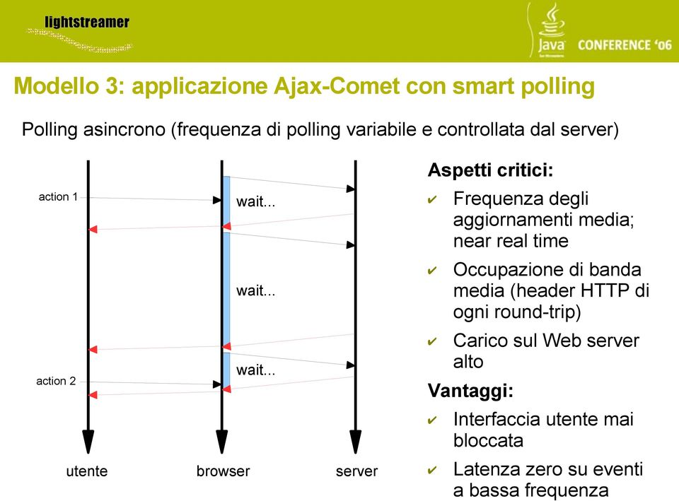 near real time Occupazione di banda media (header HTTP di ogni round-trip) action 2 Carico sul Web