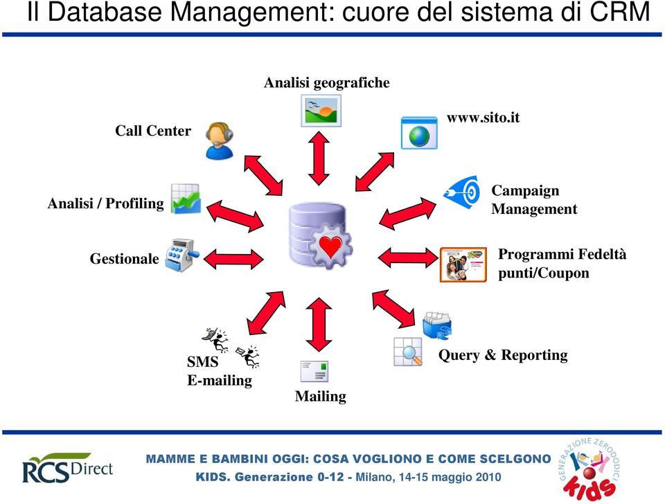 it Analisi / Profiling Campaign Management Gestionale