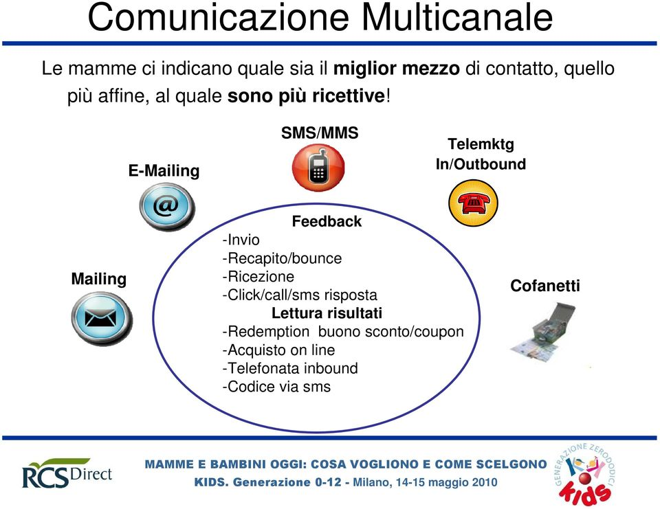 E-Mailing SMS/MMS Telemktg In/Outbound Mailing Feedback -Invio -Recapito/bounce -Ricezione