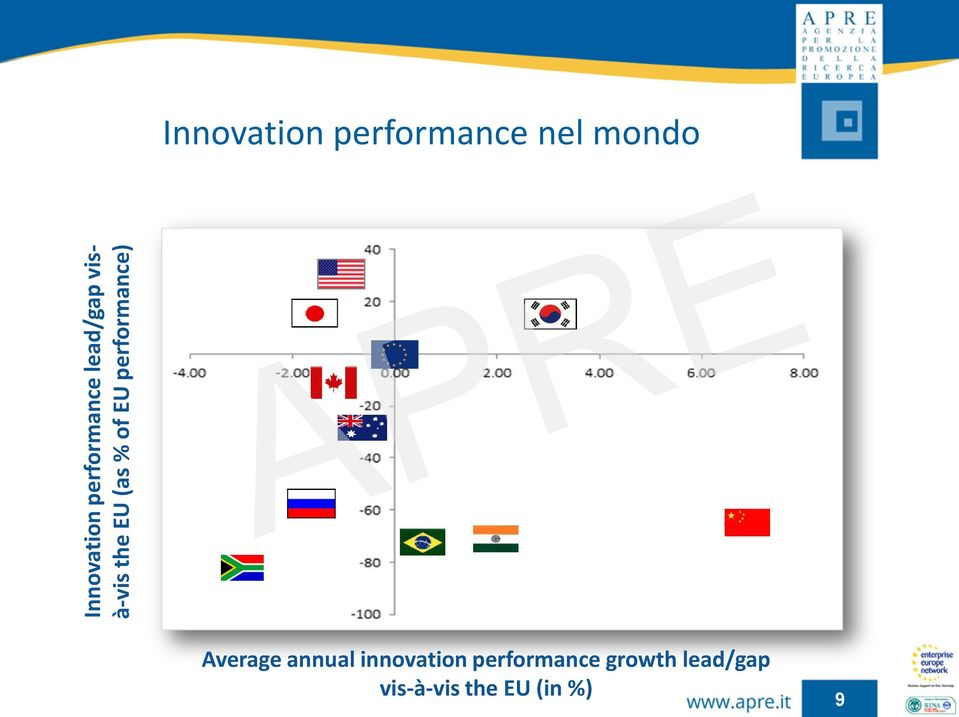 performance nel mondo Average annual