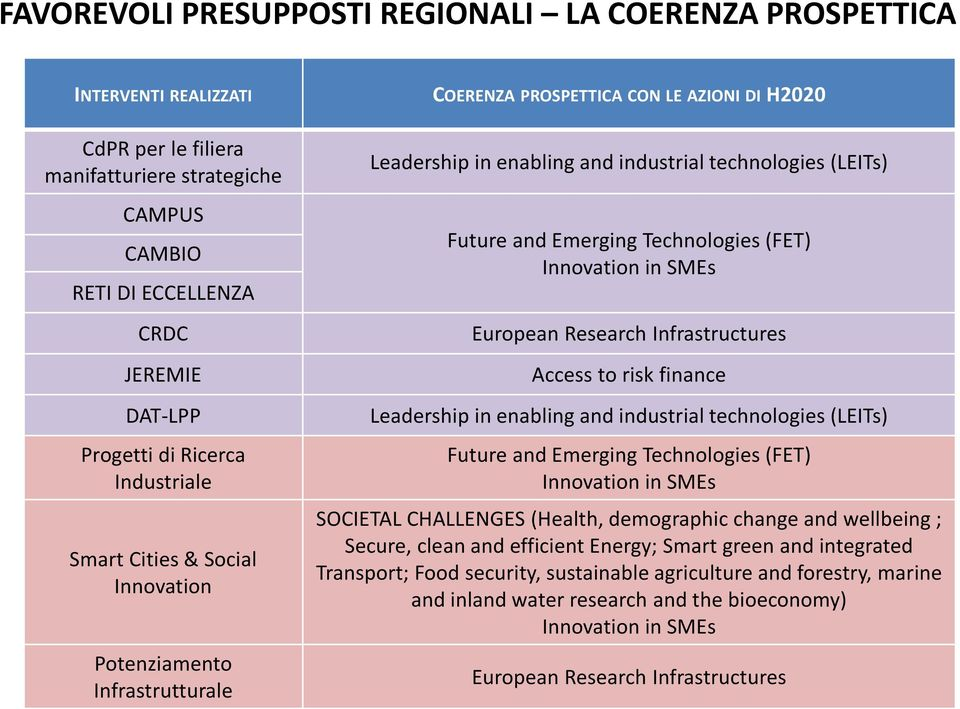 Technologies (FET) Innovation in SMEs European Research Infrastructures Access to risk finance Leadership in enabling and industrial technologies (LEITs) Future and Emerging Technologies (FET)