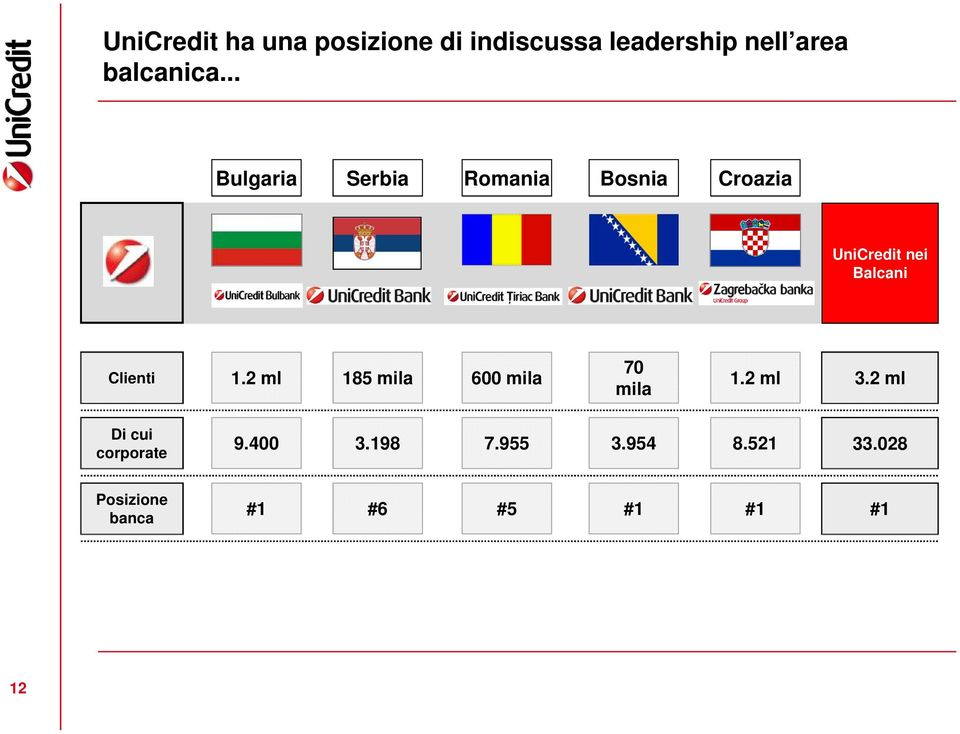 .. Bulgaria Serbia Romania Bosnia Croazia UniCredit nei Balcani