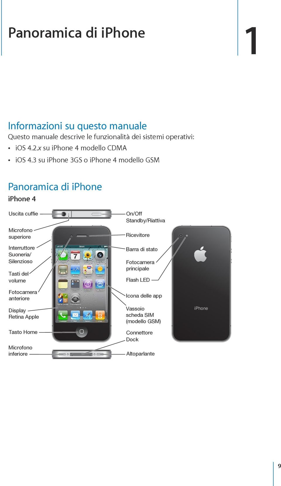 3 su iphone 3GS o iphone 4 modello GSM Panoramica di iphone iphone 4 Uscita cuffie Microfono superiore Interruttore Suoneria/ Silenzioso