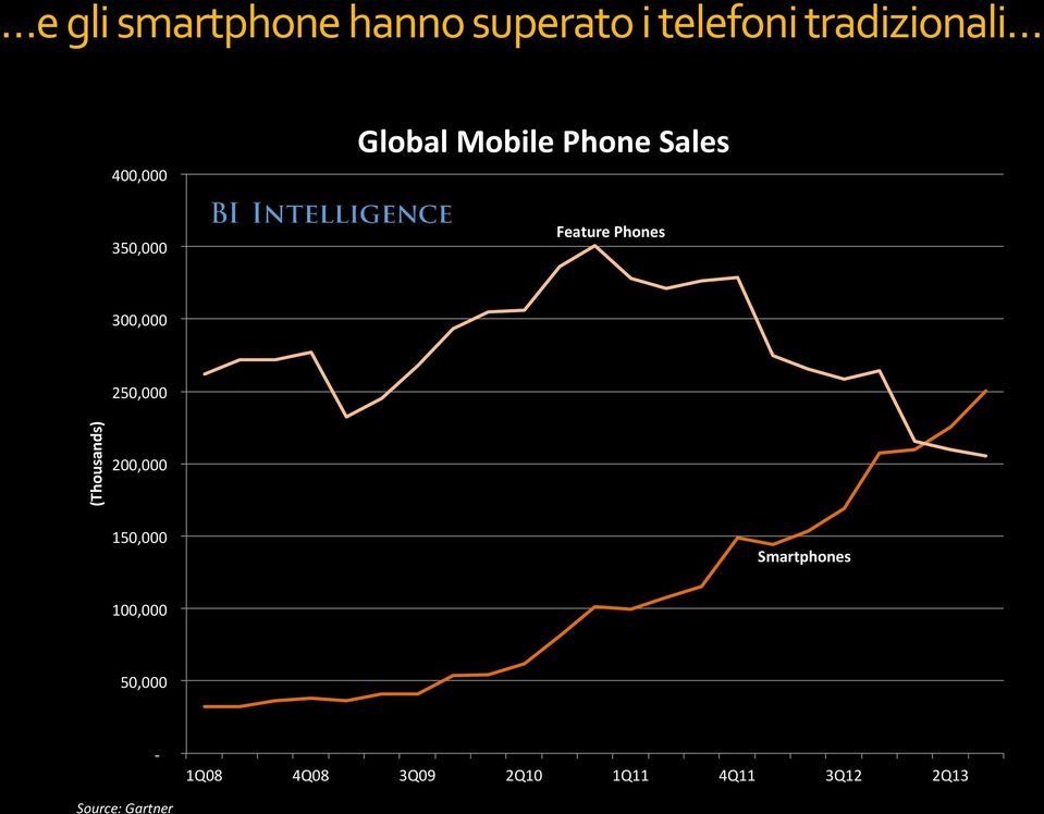 Feature Phones 300,000 250,000 200,000 150,000 Smartphones