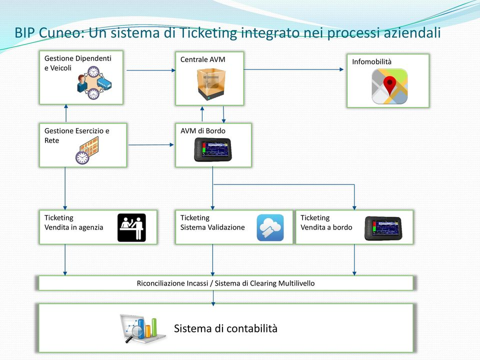 Bordo Ticketing Vendita in agenzia Ticketing Sistema Validazione Ticketing Vendita
