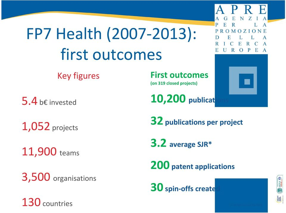First outcomes (on 319 closed projects) 10,200 publications 32publications
