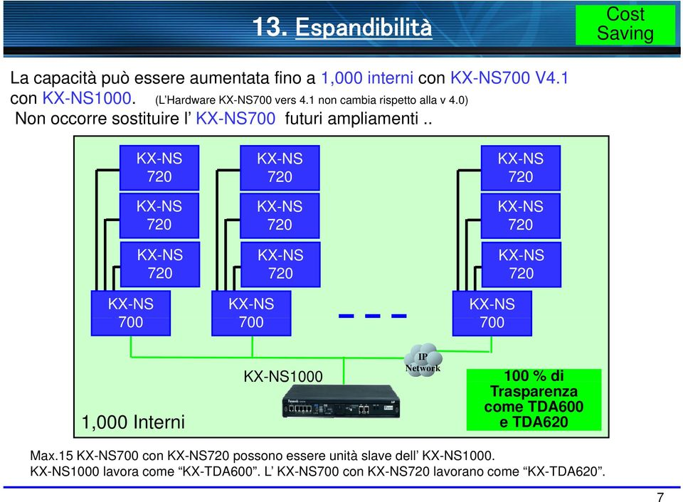 . 720 720 720 720 720 720 720 720 720 700 700 700 1,000 Interni 1000 IP Network 100 % di Trasparenza come TDA600 e