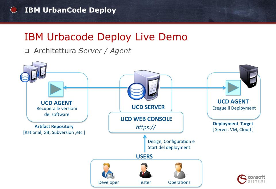 SERVER UCD WEB CONSOLE https:// USERS Design, Configuration e Start del deployment
