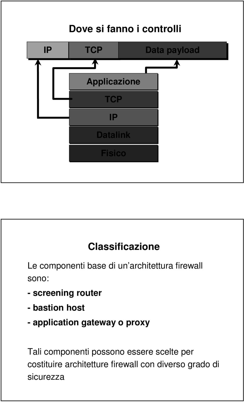 screening router - bastion host - application gateway o proxy Tali componenti