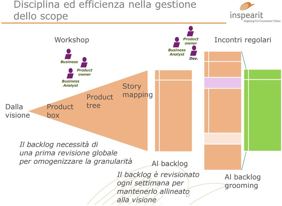 Incontri regolari Dalla visione Business Analyst Product box Product tree Story mapping Il backlog
