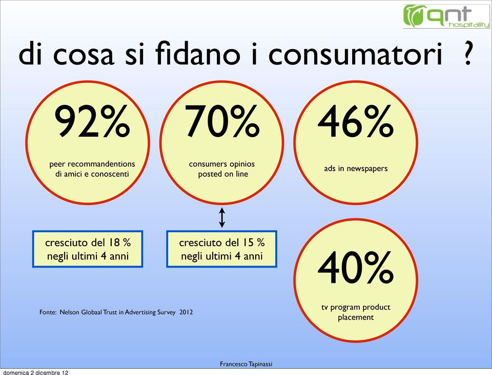 posted on line ads in newspapers cresciuto del 18 % negli ultimi 4 anni