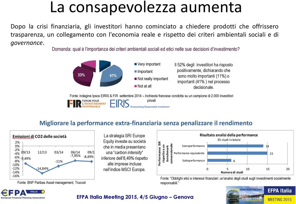 33% 15% 11% 41% Very important Important Not really important Not at all Il 52% degli investitori ha risposto positivamente, dichiarando che sono molto importanti (11%) o importanti (41% ) nel