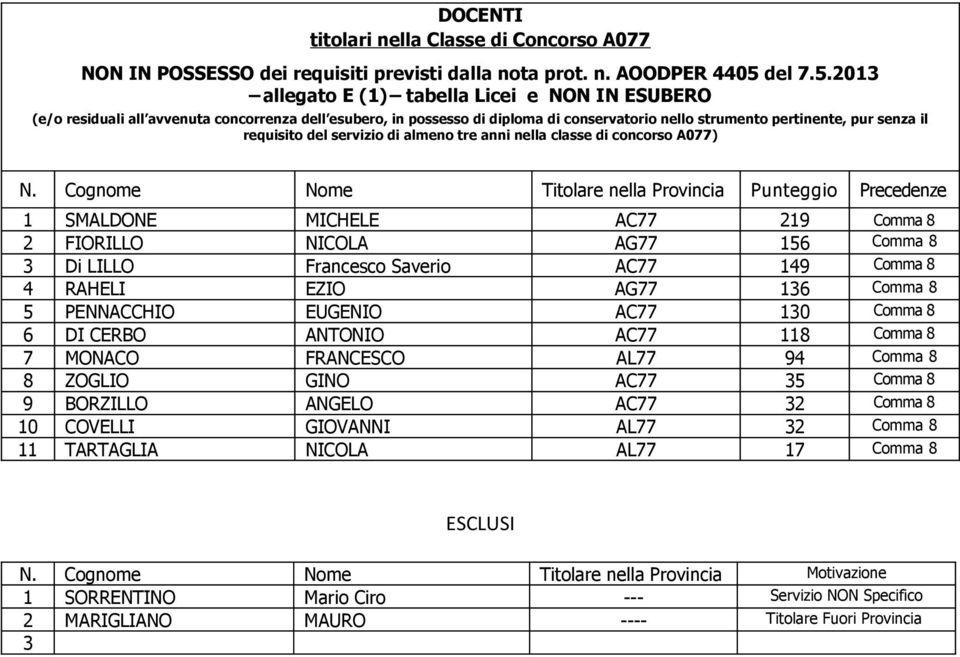 SMALDONE MICHELE AC77 9 Comma 8 FIORILLO NICOLA AG77 Comma 8 Di LILLO Francesco Saverio AC77 9 Comma 8 RAHELI EZIO AG77 Comma 8 PENNACCHIO EUGENIO AC77 0 Comma 8 DI CERBO ANTONIO AC77 8