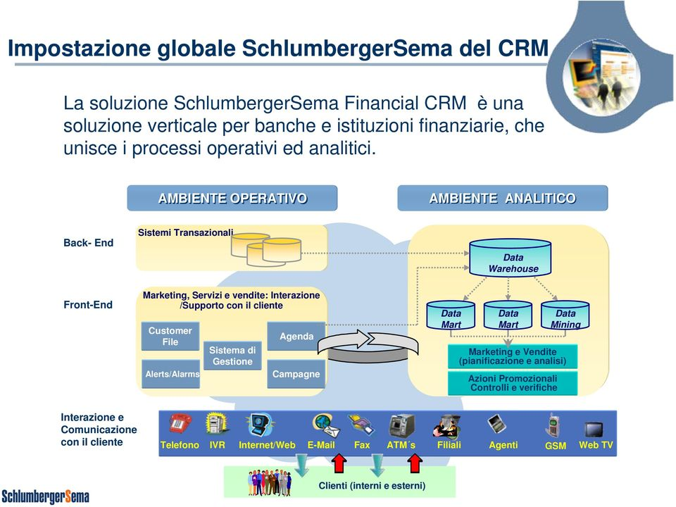 AMBIENTE OPERATIVO AMBIENTE ANALITICO Back- End Sistemi Transazionali Data Warehouse Front-End Marketing, Servizi e vendite: Interazione /Supporto con il cliente Customer