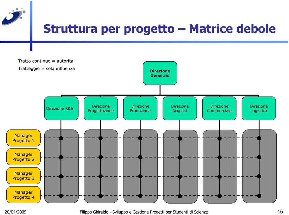 Logistica Manager Progetto 1 Manager Progetto 2 Manager Progetto 3 Manager