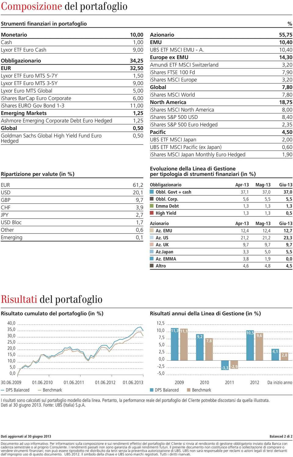 High Yield Fund Euro 0,50 Hedged Azionario 55,75 EMU 10,40 UBS ETF MSCI EMU - A.