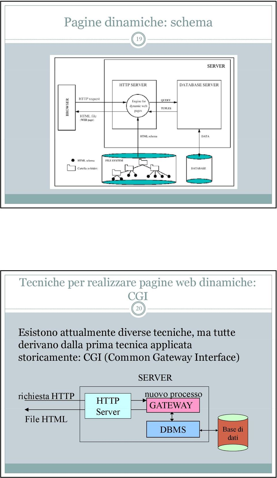 tecnica applicata storicamente: CGI (Common Gateway Interface) 20 SERVER