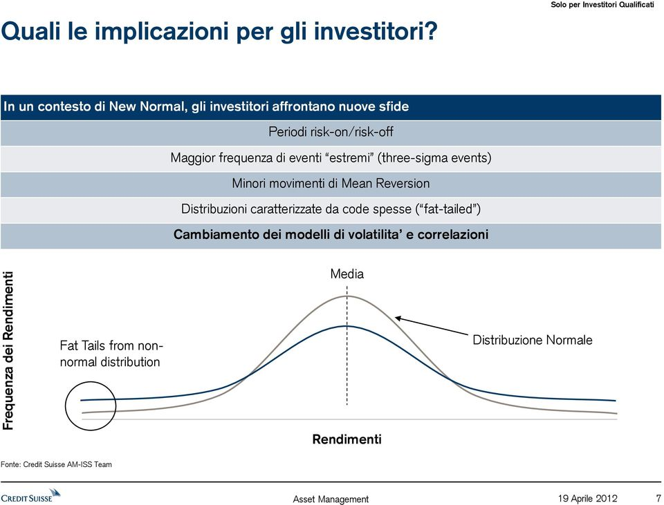 estremi (three-sigma events) Minori movimenti di Mean Reversion Distribuzioni caratterizzate da code spesse ( fat-tailed )
