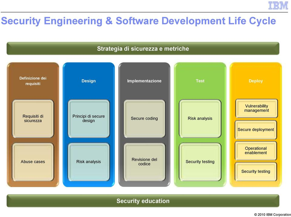 secure design Secure coding Risk analysis Vulnerability management Secure deployment Operational
