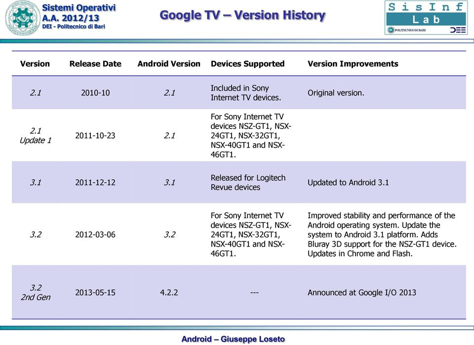 2 2012-03-06 3.2 For Sony Internet TV devices NSZ-GT1, NSX- 24GT1, NSX-32GT1, NSX-40GT1 and NSX- 46GT1. Improved stability and performance of the Android operating system.