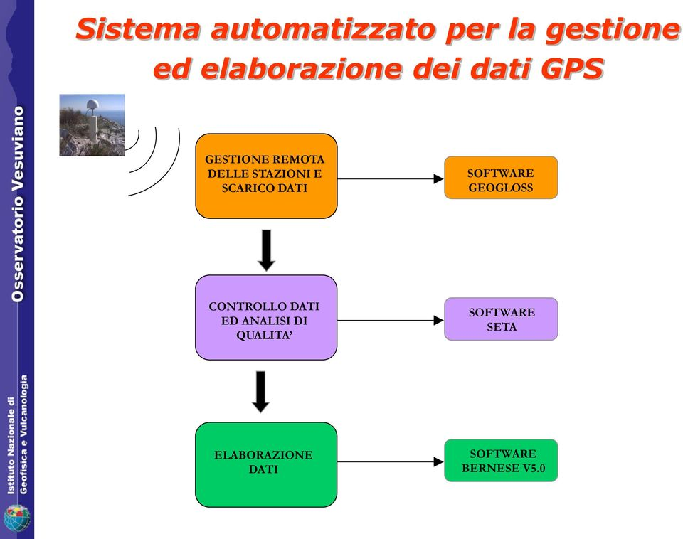 DATI SOFTWARE GEOGLOSS CONTROLLO DATI ED ANALISI DI