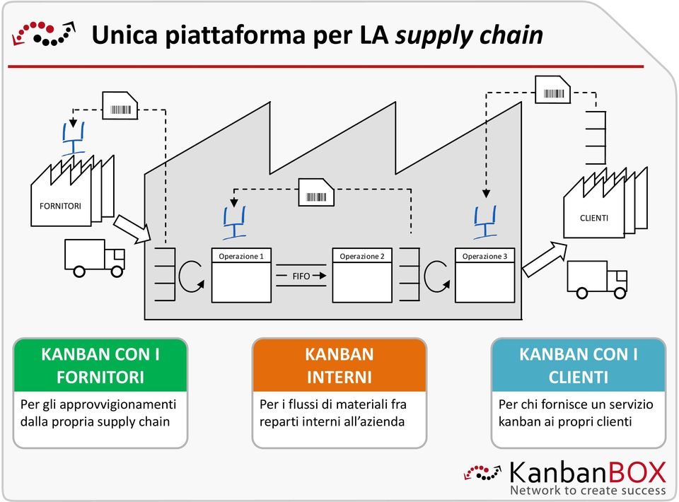 propria supply chain KANBAN INTERNI Per i flussi di materiali fra reparti