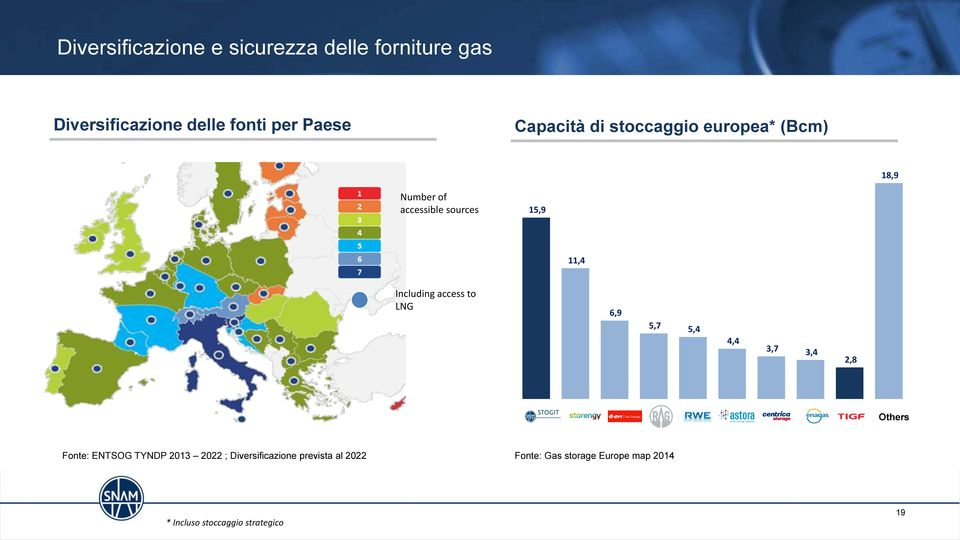 access to LNG 6,9 5,7 5,4 4,4 3,7 3,4 2,8 Others Fonte: ENTSOG TYNDP 203 2022 ;