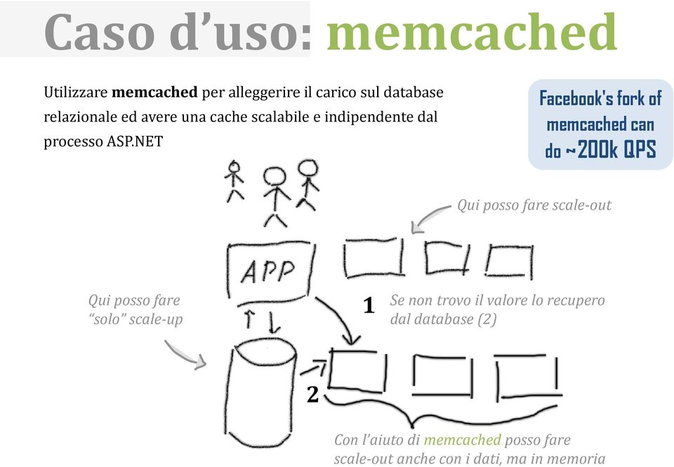 NET Facebook's fork of memcached can do ~200k QPS Qui posso fare scale-out Qui posso fare solo