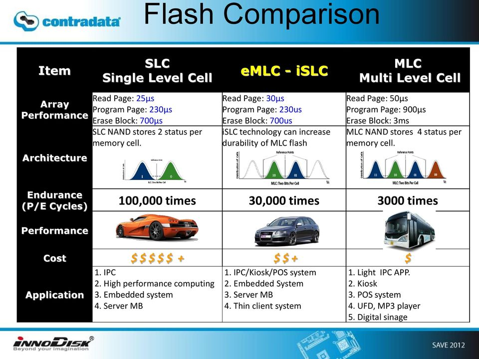Read Page: 30μs Program Page: 230us Erase Block: 700us islc technology can increase durability of MLC flash Read Page: 50μs Program Page: 900μs Erase Block: 3ms MLC NAND stores 4