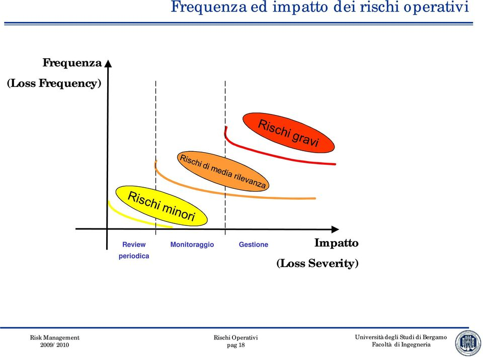 Frequency) Review Monitoraggio