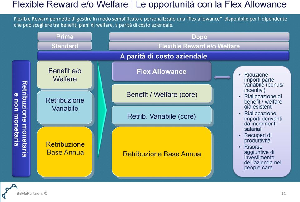 Prima Standard Dopo Flexible Reward e/o Welfare A parità di costo aziendale Retribuzione monetaria e non monetaria Benefit e/o Welfare Retribuzione Variabile Retribuzione Base Annua Flex