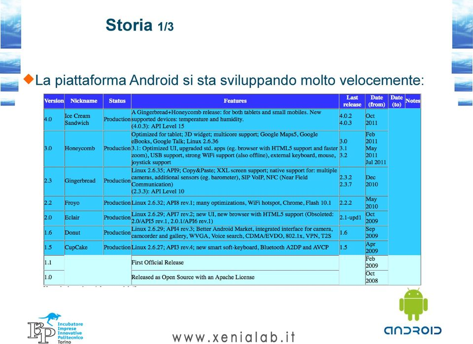 Android si sta