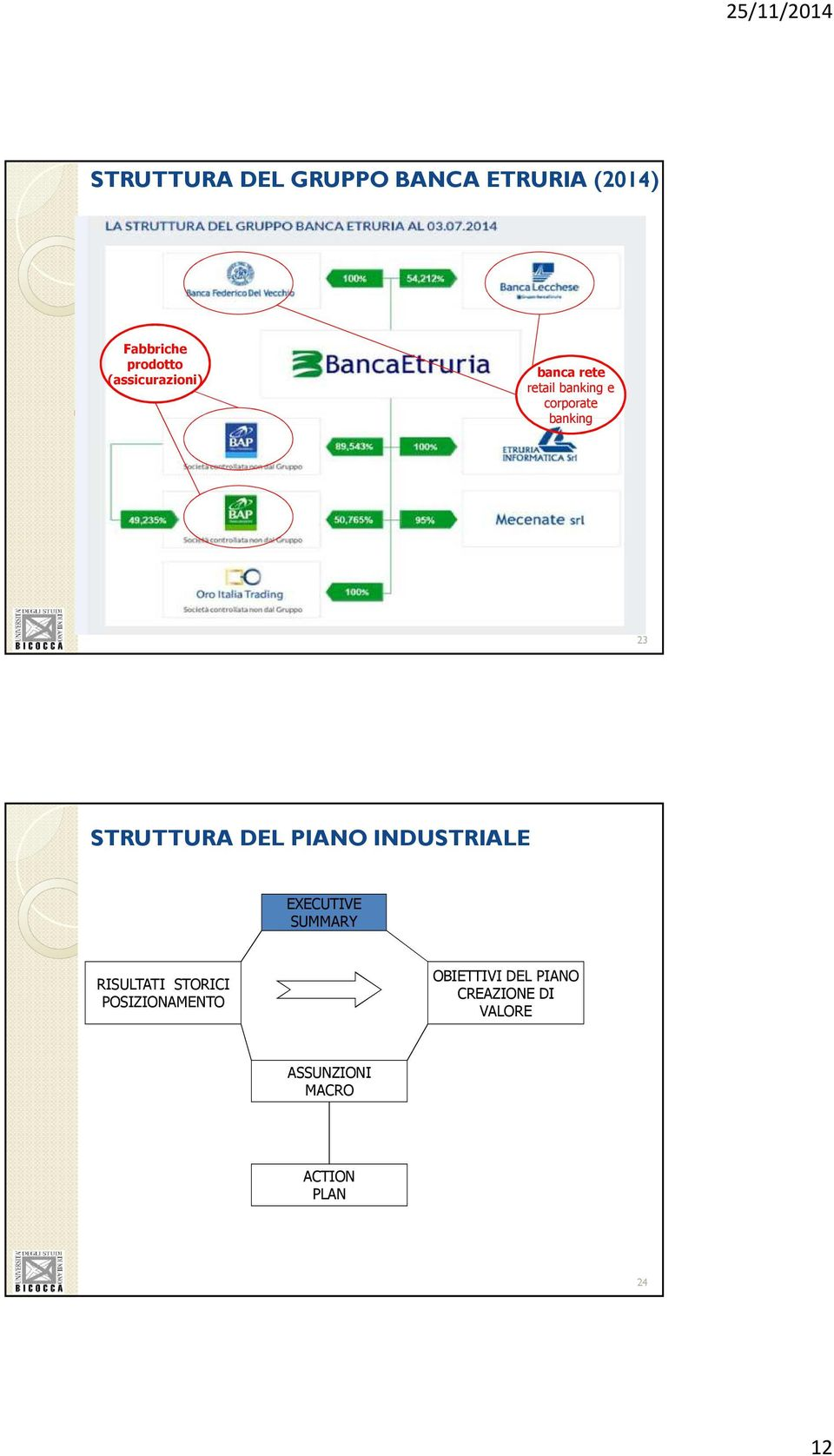 management management investment banking 23 STRUTTURA DEL PIANO INDUSTRIALE EXECUTIVE SUMMARY