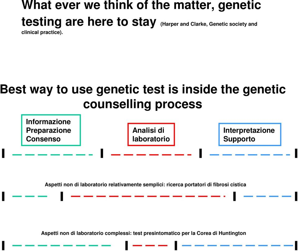 Best way to use genetic test is inside the genetic counselling process Informazione Preparazione Consenso Analisi
