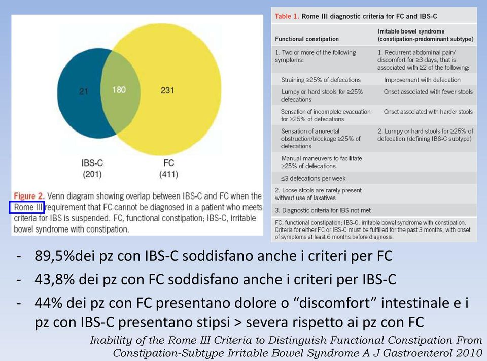 presentano stipsi > severa rispetto ai pz con FC Inability of the Rome III Criteria to Distinguish