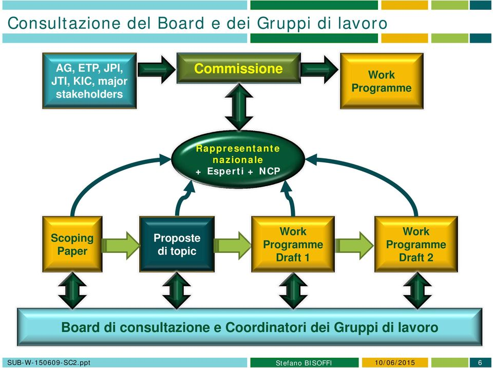 Scoping Paper Proposte di topic Work Programme Draft 1 Work Programme Draft 2