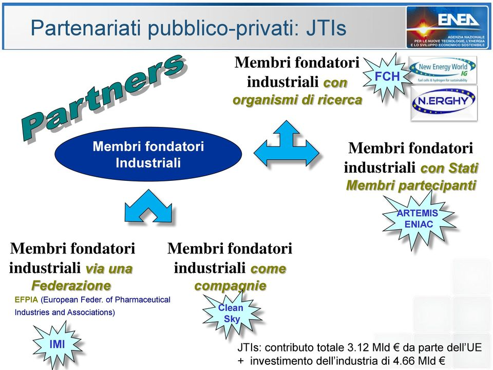 of Pharmaceutical Industries and Associations) Membri fondatori industriali come compagnie Clean Sky Membri
